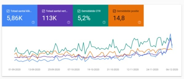 SEO Specialist Utrecht Niels Eric Google Search Console